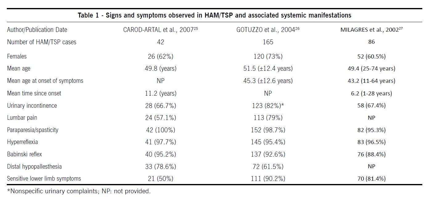 Manifestações clínicas da infecção causada pelo HTLV-1 | O ...